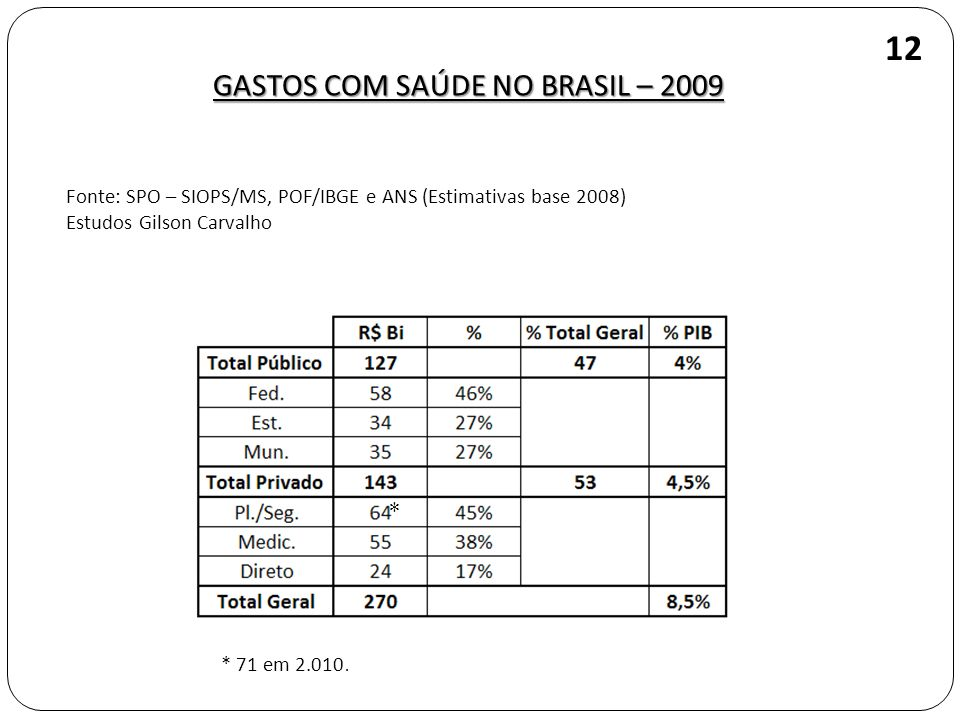 GASTOS COM SAÚDE NO BRASIL – 2009 12 Fonte: SPO – SIOPS/MS, POF/IBGE e ANS (Estimativas base 2008) Estudos Gilson Carvalho * * 71 em 2.010.