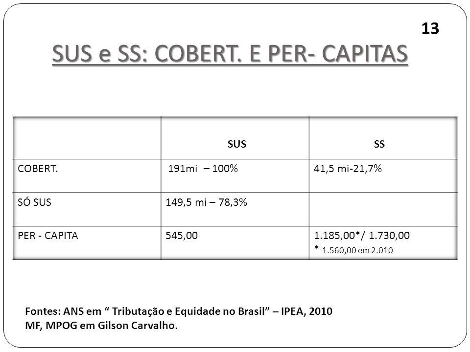 SUS e SS: COBERT. E PER- CAPITAS 13 Fontes: ANS em Tributação e Equidade no Brasil – IPEA, 2010 MF, MPOG em Gilson Carvalho. SUS SS
