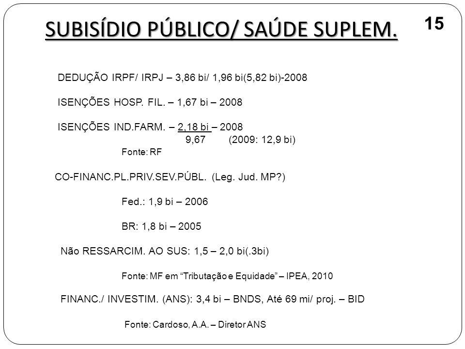 SUBISÍDIO PÚBLICO/ SAÚDE SUPLEM.DEDUÇÃO IRPF/ IRPJ – 3,86 bi/ 1,96 bi(5,82 bi)-2008 ISENÇÕES HOSP.
