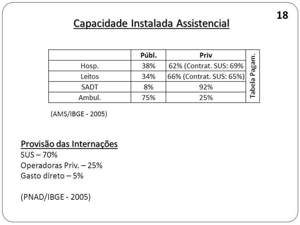 Capacidade Instalada Assistencial (AMS/IBGE - 2005) Provisão das Internações SUS – 70% Operadoras Priv. – 25% Gasto direto – 5% (PNAD/IBGE - 2005) 18