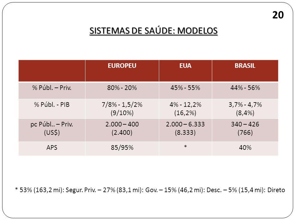 EUROPEUEUABRASIL % Públ. – Priv.80% - 20%45% - 55%44% - 56% % Públ. - PIB7/8% - 1,5/2% (9/10%) 4% - 12,2% (16,2%) 3,7% - 4,7% (8,4%) pc Públ.. – Priv.
