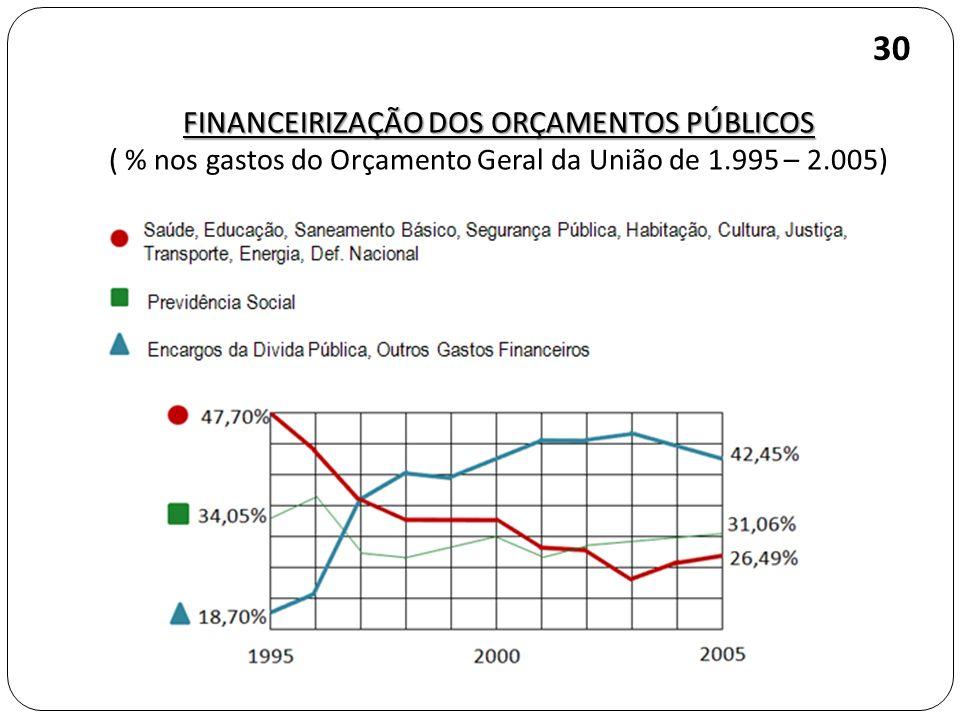 FINANCEIRIZAÇÃO DOS ORÇAMENTOS PÚBLICOS ( % nos gastos do Orçamento Geral da União de 1.995 – 2.005) 30