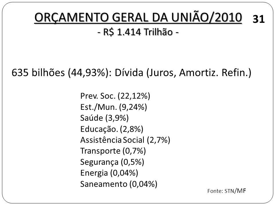 ORÇAMENTO GERAL DA UNIÃO/2010 - R$ 1.414 Trilhão - 31 635 bilhões (44,93%): Dívida (Juros, Amortiz. Refin.) Prev. Soc. (22,12%) Est./Mun. (9,24%) Saúd