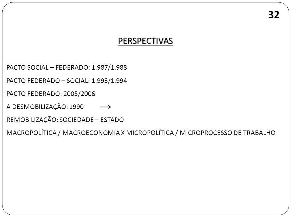 PERSPECTIVAS 32 PACTO SOCIAL – FEDERADO: 1.987/1.988 PACTO FEDERADO – SOCIAL: 1.993/1.994 PACTO FEDERADO: 2005/2006 A DESMOBILIZAÇÃO: 1990 REMOBILIZAÇÃO: SOCIEDADE – ESTADO MACROPOLÍTICA / MACROECONOMIA X MICROPOLÍTICA / MICROPROCESSO DE TRABALHO
