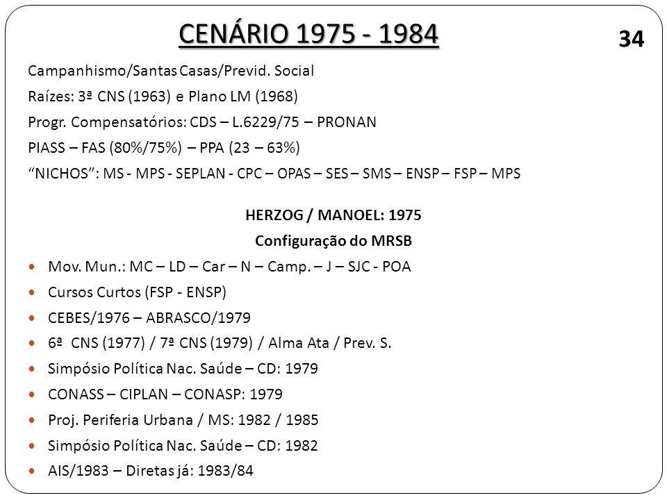 Campanhismo/Santas Casas/Previd. Social Raízes: 3ª CNS (1963) e Plano LM (1968) Progr. Compensatórios: CDS – L.6229/75 – PRONAN PIASS – FAS (80%/75%)