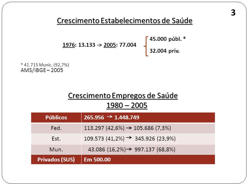 Crescimento Estabelecimentos de Saúde 45.000 públ. * 1976: 13.133 -> 2005: 77.004 32.004 priv. * 41.715 Munic. (92,7%) AMS/IBGE – 2005 3 Públicos265.9