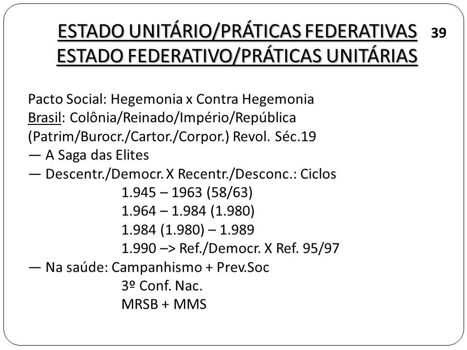 ESTADO UNITÁRIO/PRÁTICAS FEDERATIVAS ESTADO FEDERATIVO/PRÁTICAS UNITÁRIAS Pacto Social: Hegemonia x Contra Hegemonia Brasil: Colônia/Reinado/Império/República (Patrim/Burocr./Cartor./Corpor.) Revol.