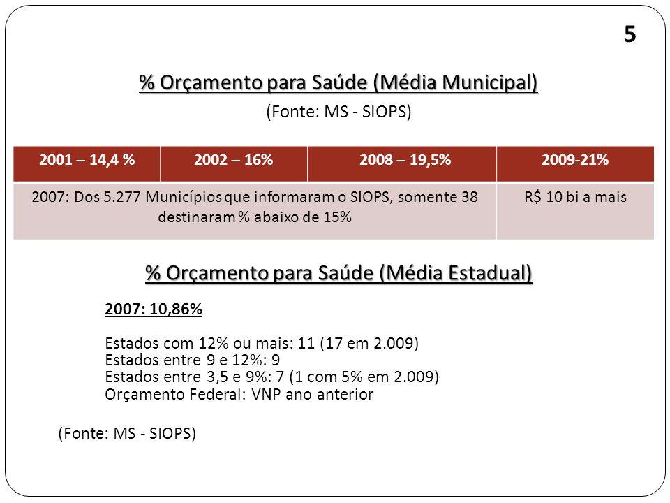 % Orçamento para Saúde (Média Municipal) (Fonte: MS - SIOPS) 5 2001 – 14,4 %2002 – 16% 2008 – 19,5%2009-21% 2007: Dos 5.277 Municípios que informaram o SIOPS, somente 38 destinaram % abaixo de 15% R$ 10 bi a mais % Orçamento para Saúde (Média Estadual) 2007: 10,86% Estados com 12% ou mais: 11 (17 em 2.009) Estados entre 9 e 12%: 9 Estados entre 3,5 e 9%: 7 (1 com 5% em 2.009) Orçamento Federal: VNP ano anterior (Fonte: MS - SIOPS)