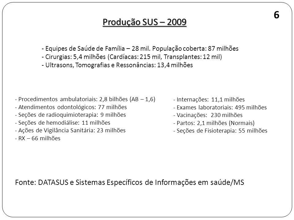 Produção SUS – 2009 - Equipes de Saúde de Família – 28 mil. População coberta: 87 milhões - Cirurgias: 5,4 milhões (Cardíacas: 215 mil, Transplantes: