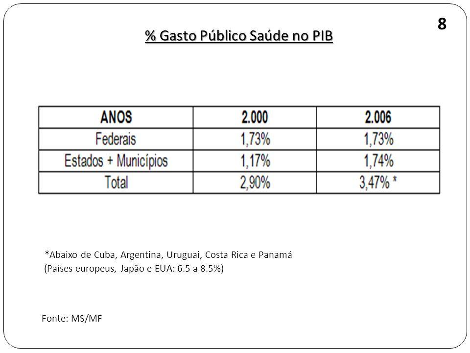 Variação do per - capita Federal e do Estadual + Municipal para o SUS, 1995 - 2004 Fonte: SIOPS/SCTS/MS (Conversão ao dólar médio anual) 9