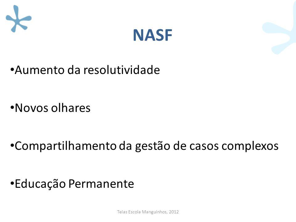 NASF Aumento da resolutividade Novos olhares Compartilhamento da gestão de casos complexos Educação Permanente Teias Escola Manguinhos, 2012