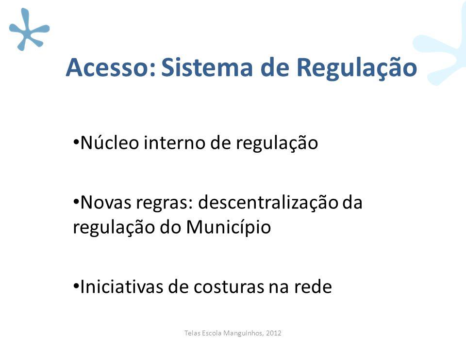Acesso: Sistema de Regulação Núcleo interno de regulação Novas regras: descentralização da regulação do Município Iniciativas de costuras na rede Teia
