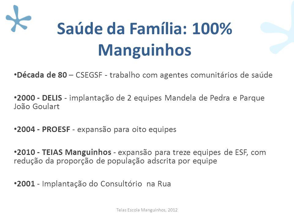 Saúde da Família: 100% Manguinhos Década de 80 – CSEGSF - trabalho com agentes comunitários de saúde 2000 - DELIS - implantação de 2 equipes Mandela d