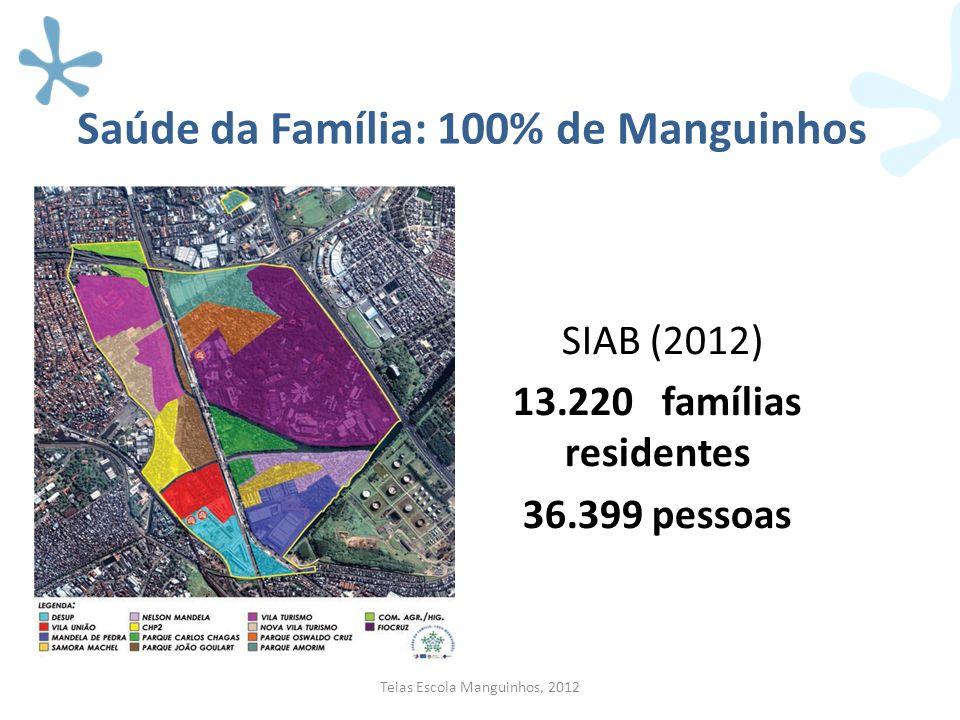 Saúde da Família: 100% de Manguinhos Teias Escola Manguinhos, 2012 SIAB (2012) 13.220 famílias residentes 36.399 pessoas