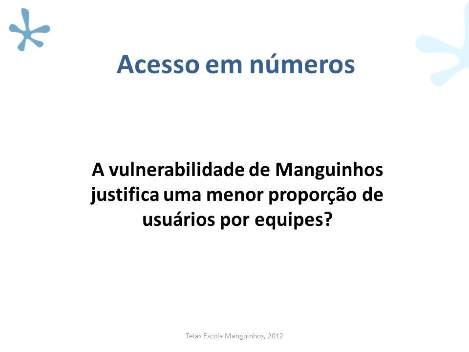 Acesso em números A vulnerabilidade de Manguinhos justifica uma menor proporção de usuários por equipes? Teias Escola Manguinhos, 2012