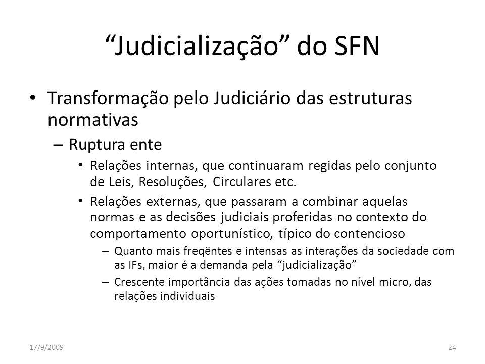 Judicialização do SFN Transformação pelo Judiciário das estruturas normativas – Ruptura ente Relações internas, que continuaram regidas pelo conjunto de Leis, Resoluções, Circulares etc.