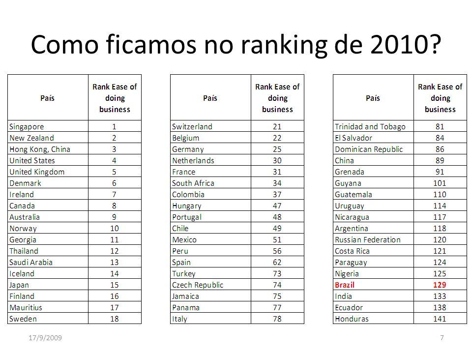 Como ficamos no ranking de 2010? 17/9/20097