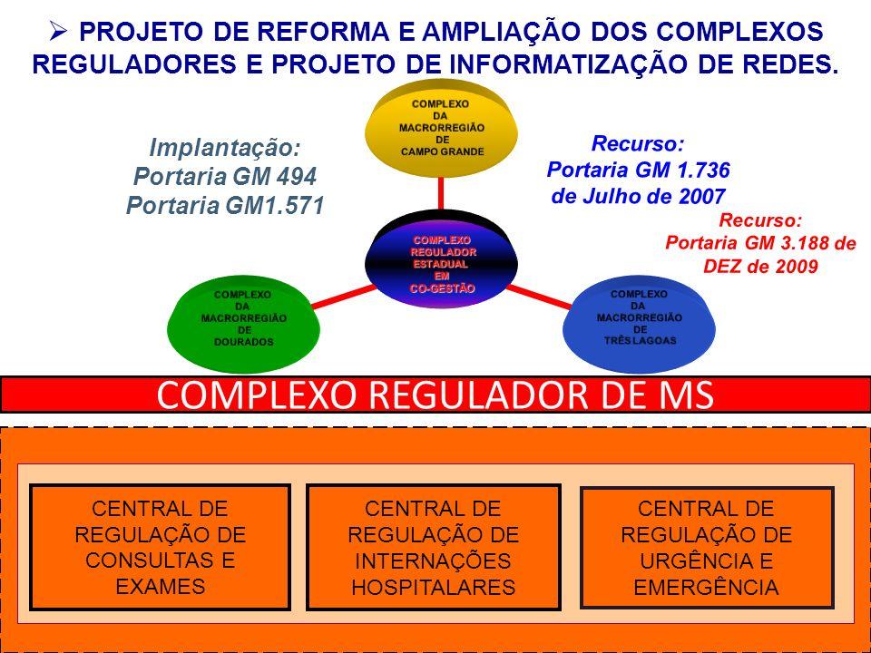 CENTRAL DE REGULAÇÃO DE INTERNAÇÕES HOSPITALARES CENTRAL DE REGULAÇÃO DE URGÊNCIA E EMERGÊNCIA CENTRAL DE REGULAÇÃO DE CONSULTAS E EXAMES PROJETO DE R