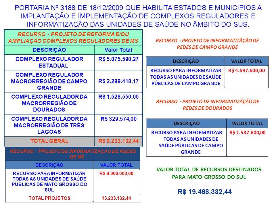 RECURSO - PROJETO DE REFORMA E/OU AMPLIAÇÃO COMPLEXOS REGULADORES DE MS DESCRIÇÃOValor Total COMPLEXO REGULADOR ESTADUAL R$ 5.075.590,27 COMPLEXO REGU