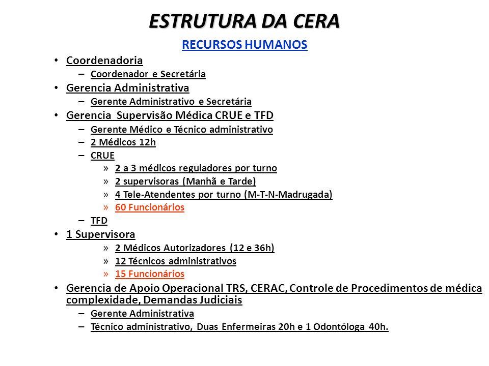 RECURSOS HUMANOS Coordenadoria – Coordenador e Secretária Gerencia Administrativa – Gerente Administrativo e Secretária Gerencia Supervisão Médica CRU