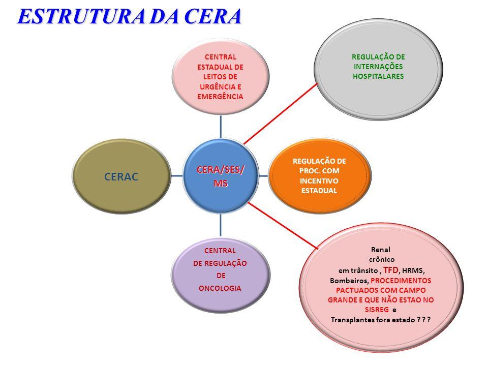 CERA/SES/ MS CENTRAL ESTADUAL DE LEITOS DE URGÊNCIA E EMERGÊNCIA REGULAÇÃO DE PROC. COM INCENTIVO ESTADUAL CENTRAL DE REGULAÇÃO DE ONCOLOGIA CERAC Ren