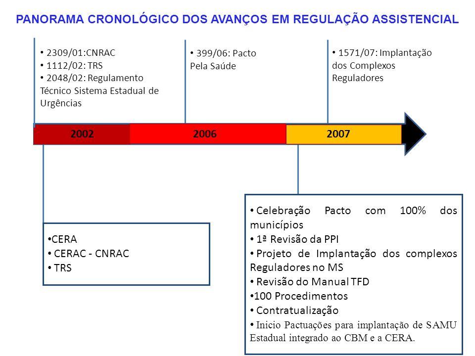 200220062007 PANORAMA CRONOLÓGICO DOS AVANÇOS EM REGULAÇÃO ASSISTENCIAL 2309/01:CNRAC 1112/02: TRS 2048/02: Regulamento Técnico Sistema Estadual de Ur