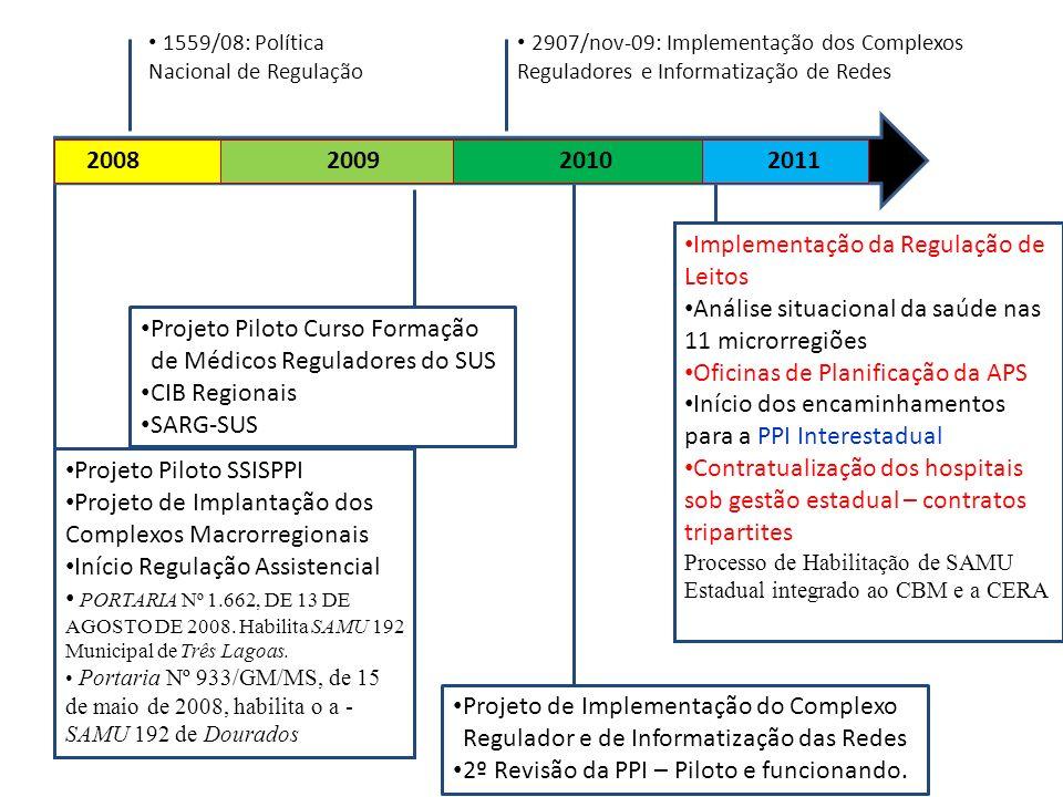 2008200920102011 1559/08: Política Nacional de Regulação 2907/nov-09: Implementação dos Complexos Reguladores e Informatização de Redes Projeto Piloto