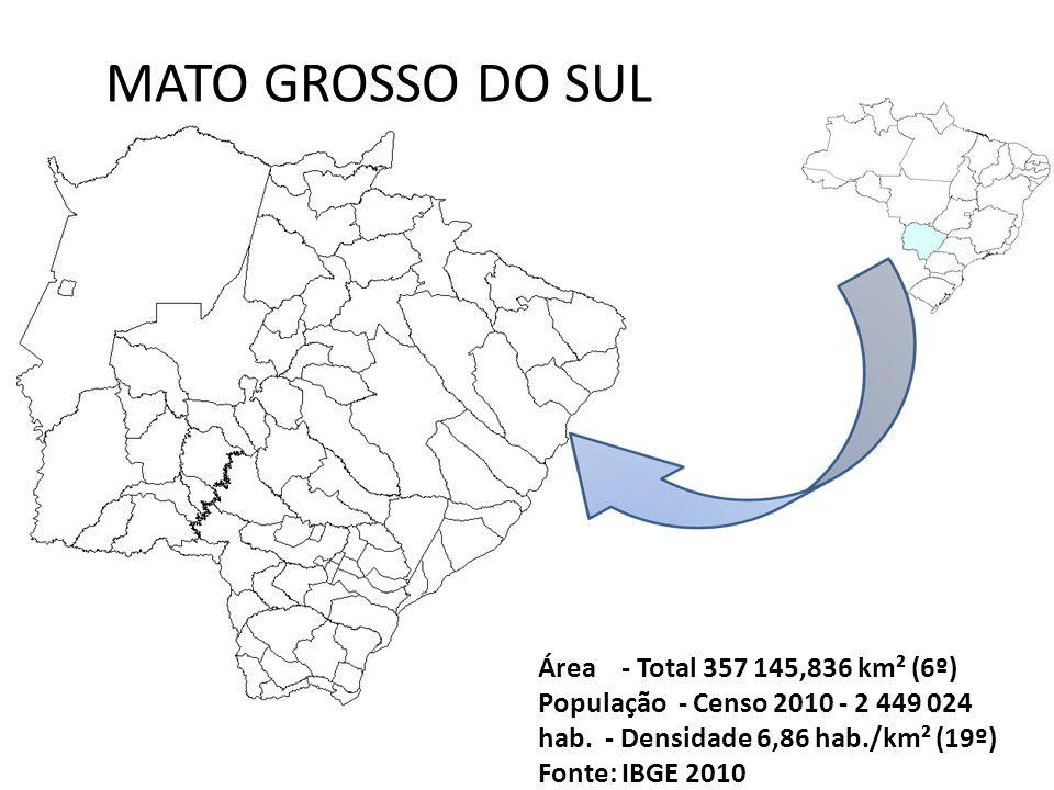 MATO GROSSO DO SUL Área - Total 357 145,836 km² (6º) População - Censo 2010 - 2 449 024 hab. - Densidade 6,86 hab./km² (19º) Fonte: IBGE 2010