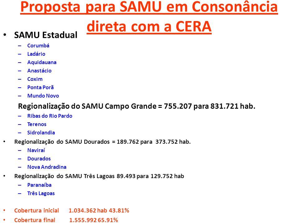 Proposta para SAMU em Consonância direta com a CERA SAMU Estadual – Corumbá – Ladário – Aquidauana – Anastácio – Coxim – Ponta Porã – Mundo Novo Regio