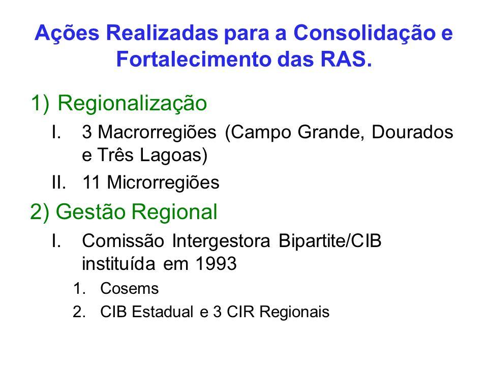 Ações Realizadas para a Consolidação e Fortalecimento das RAS. 1)Regionalização I.3 Macrorregiões (Campo Grande, Dourados e Três Lagoas) II.11 Microrr