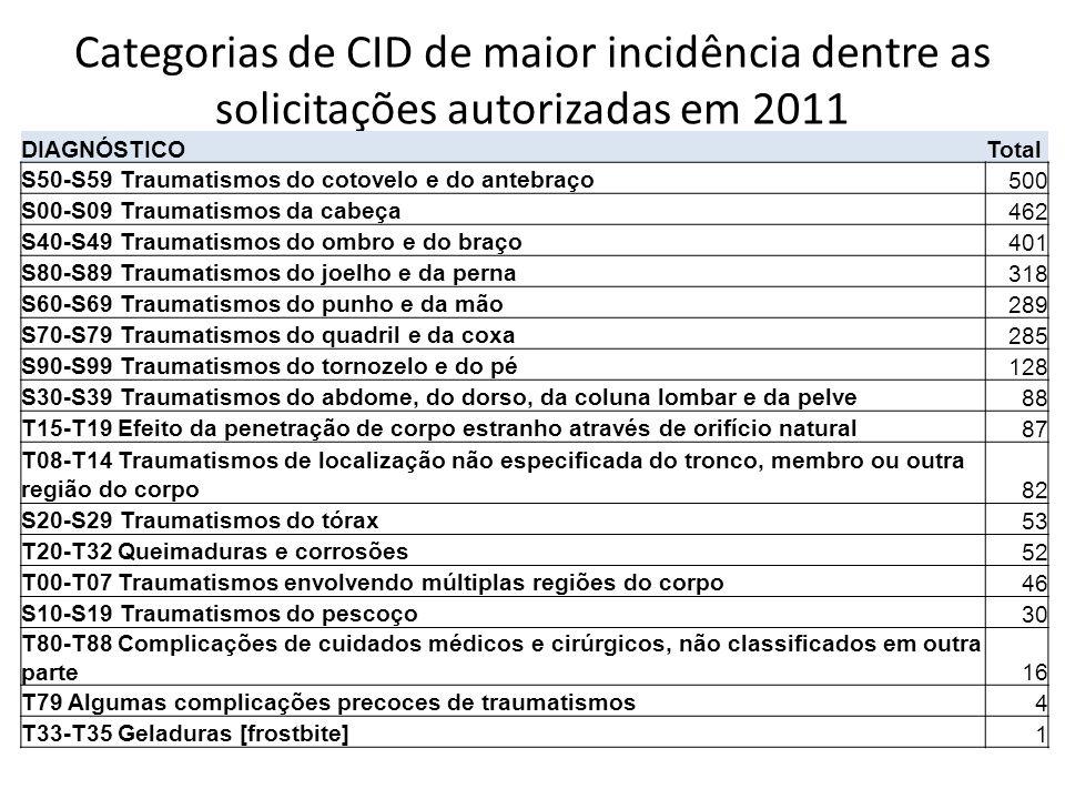 Categorias de CID de maior incidência dentre as solicitações autorizadas em 2011 DIAGNÓSTICOTotal S50-S59 Traumatismos do cotovelo e do antebraço 500