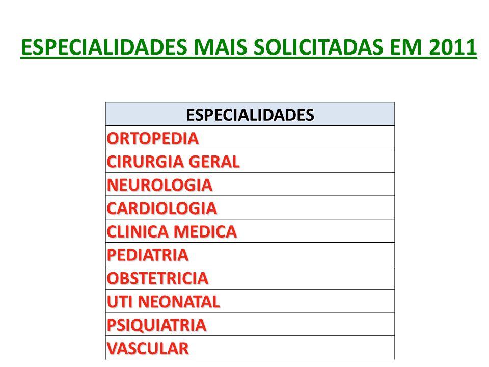 ESPECIALIDADES MAIS SOLICITADAS EM 2011 ESPECIALIDADES ORTOPEDIA CIRURGIA GERAL NEUROLOGIA CARDIOLOGIA CLINICA MEDICA PEDIATRIA OBSTETRICIA UTI NEONAT