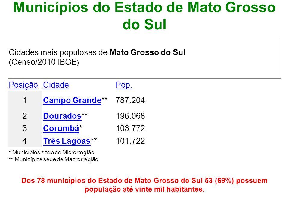 Dos 78 municípios do Estado de Mato Grosso do Sul 53 (69%) possuem população até vinte mil habitantes. Municípios do Estado de Mato Grosso do Sul Cida