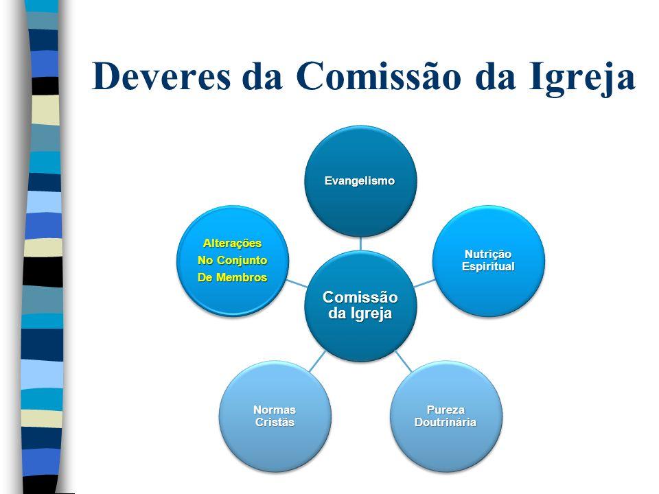 Deveres da Comissão da Igreja Comissão da Igreja Finanças da Igreja As Propriedades da Igrejas CoordenaçãoDosDepartam.