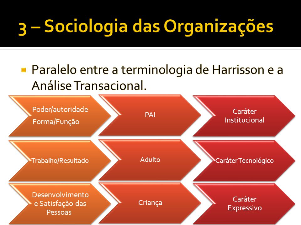 Poder/autoridade Forma/Função PAI Caráter Institucional Trabalho/Resultado Adulto Caráter Tecnológico Desenvolvimento e Satisfação das Pessoas Criança