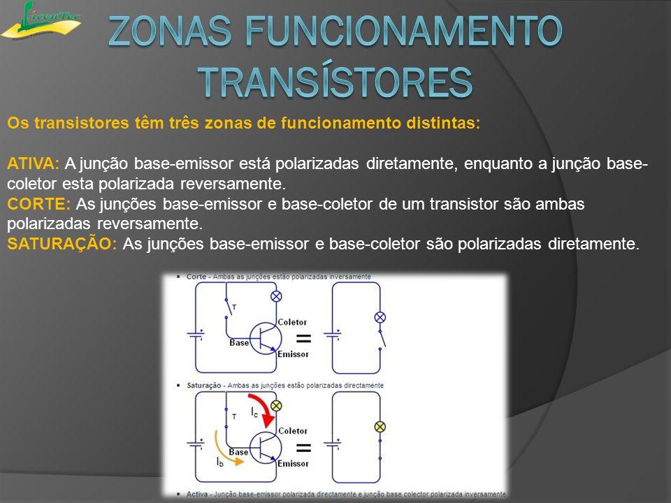 Os transistores têm três zonas de funcionamento distintas: ATIVA: A junção base-emissor está polarizadas diretamente, enquanto a junção base- coletor