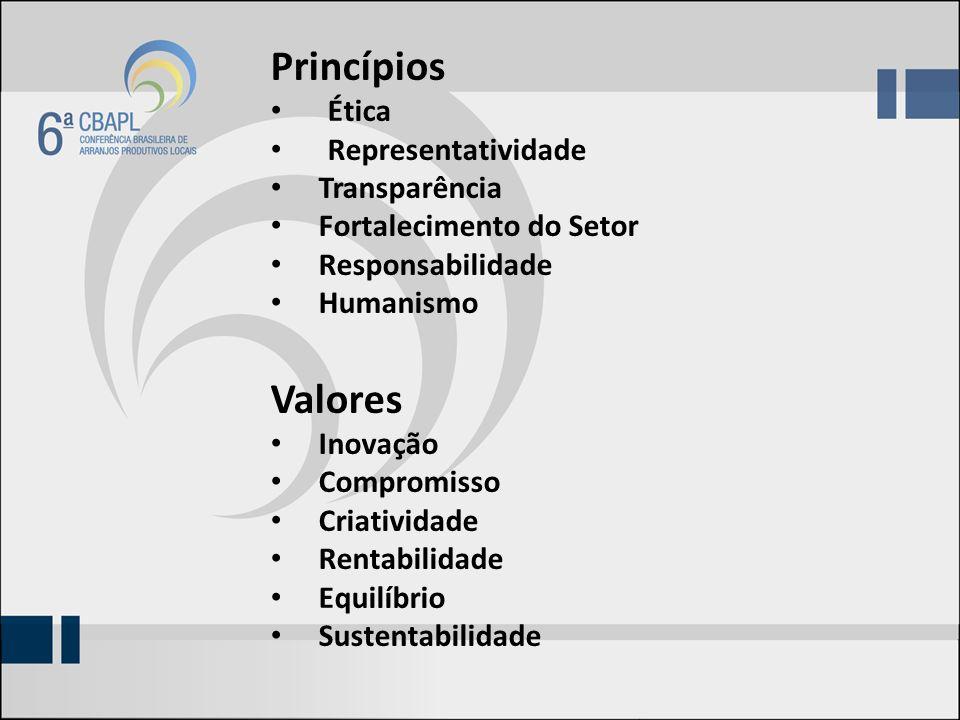 Princípios Ética Representatividade Transparência Fortalecimento do Setor Responsabilidade Humanismo Valores Inovação Compromisso Criatividade Rentabilidade Equilíbrio Sustentabilidade