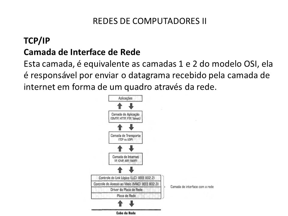 REDES DE COMPUTADORES II TCP/IP Camada de Interface de Rede Esta camada, é equivalente as camadas 1 e 2 do modelo OSI, ela é responsável por enviar o datagrama recebido pela camada de internet em forma de um quadro através da rede.