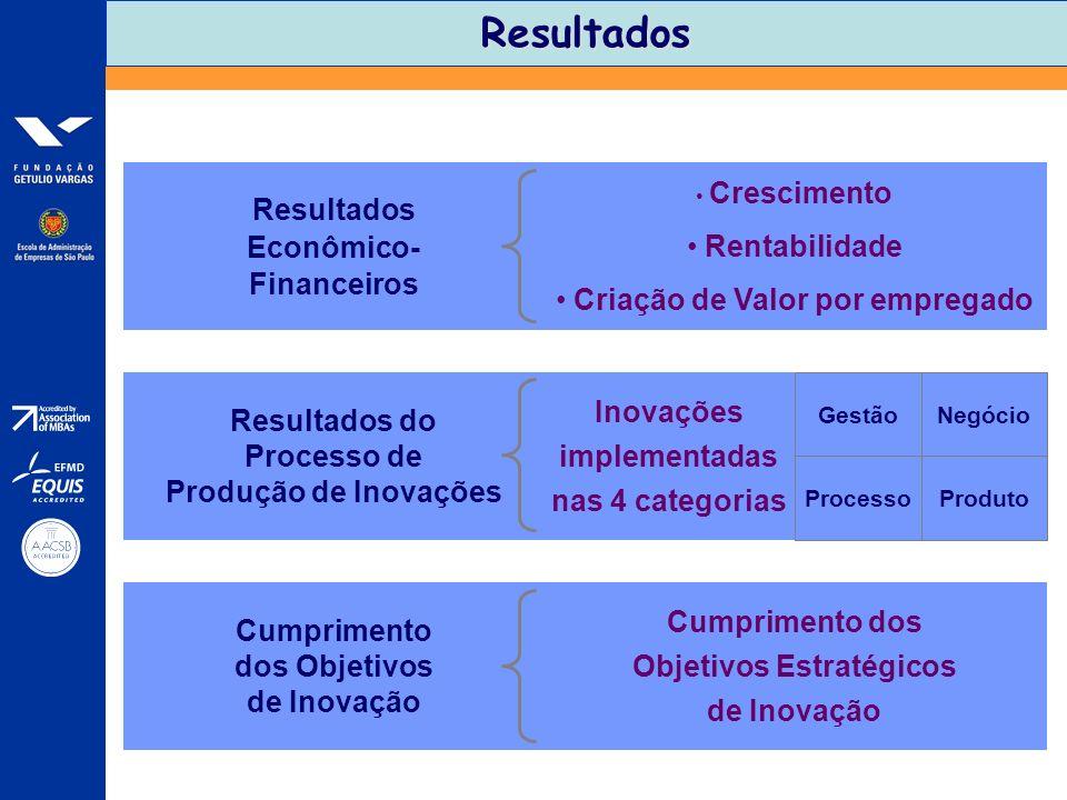Resultados Resultados Econômico- Financeiros Crescimento Rentabilidade Criação de Valor por empregado Resultados do Processo de Produção de Inovações