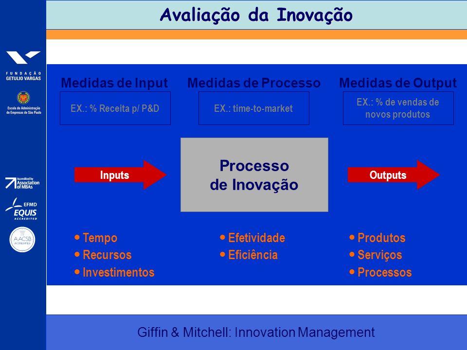 Avaliação da Inovação Giffin & Mitchell: Innovation Management Processo de Inovação OutputsInputs Medidas de InputMedidas de ProcessoMedidas de Output