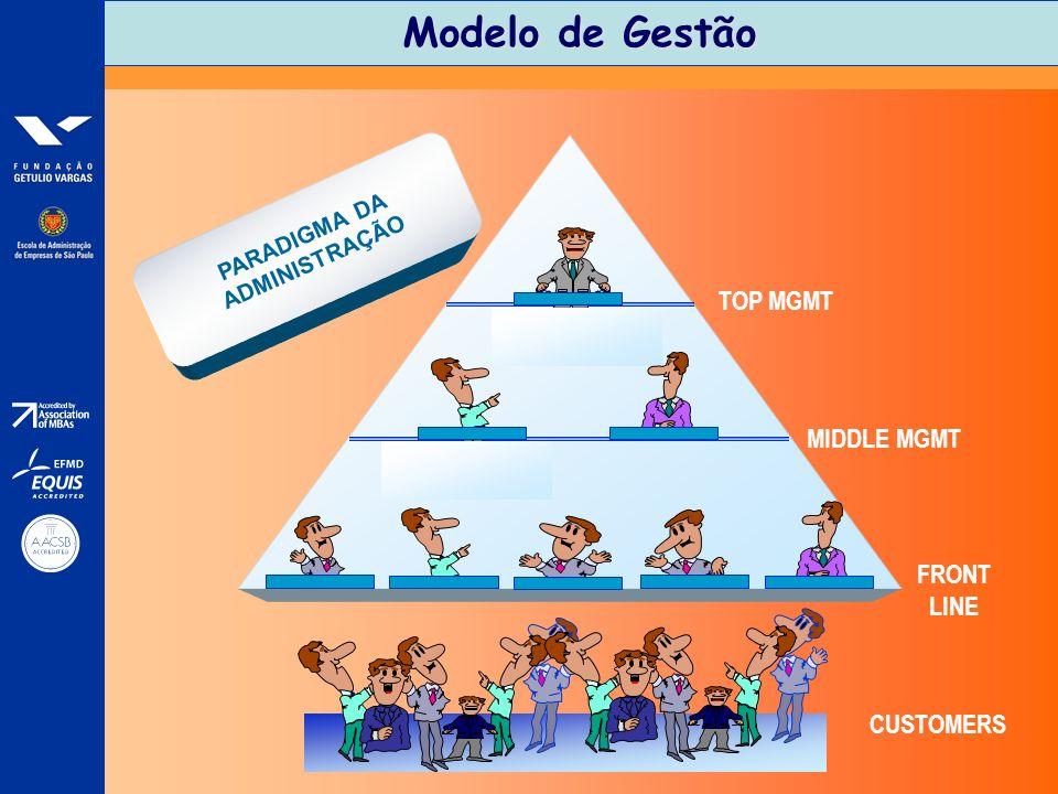 Modelo de Gestão TOP MGMT MIDDLE MGMT FRONT LINE CUSTOMERS PARADIGMA DA ADMINISTRAÇÃO