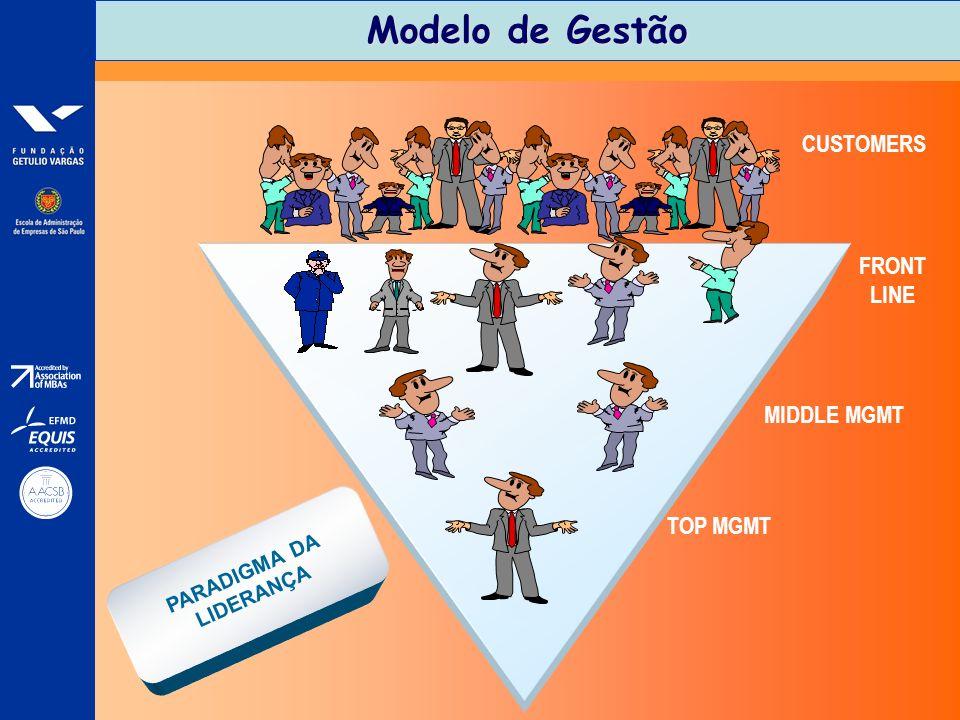 Modelo de Gestão TOP MGMT MIDDLE MGMT FRONT LINE CUSTOMERS PARADIGMA DA LIDERANÇA