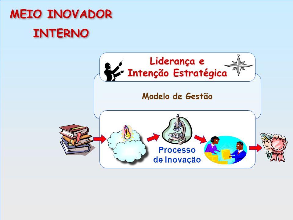 Modelo de Gestão Processo de Inovação Liderança e Intenção Estratégica MEIO INOVADOR INTERNO MEIO INOVADOR INTERNO