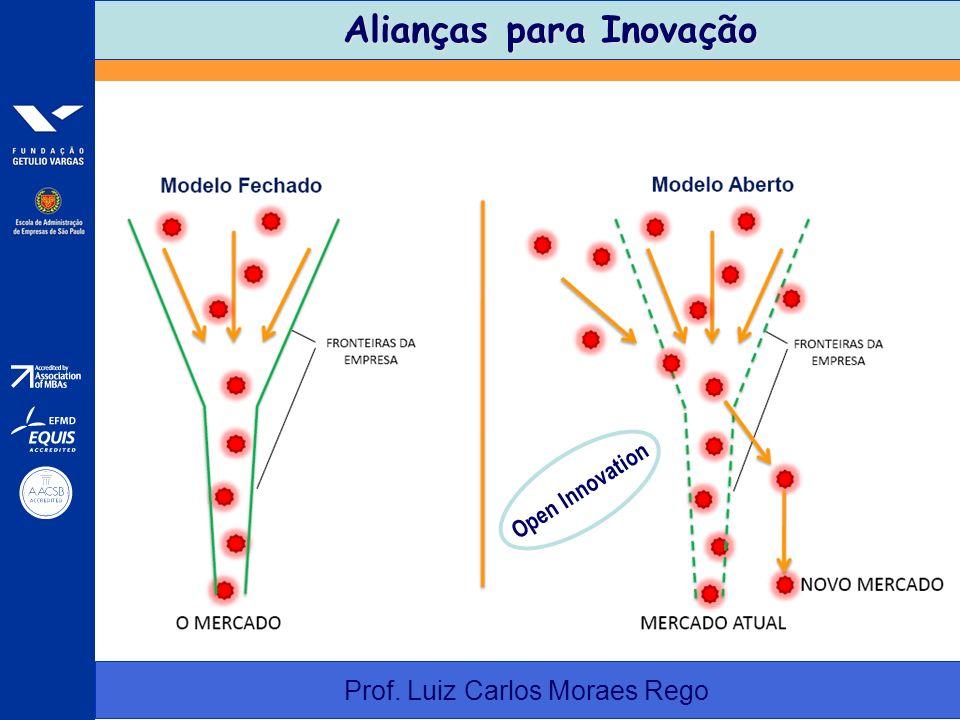 Alianças para Inovação Alianças para Inovação Prof. Luiz Carlos Moraes Rego Open Innovation