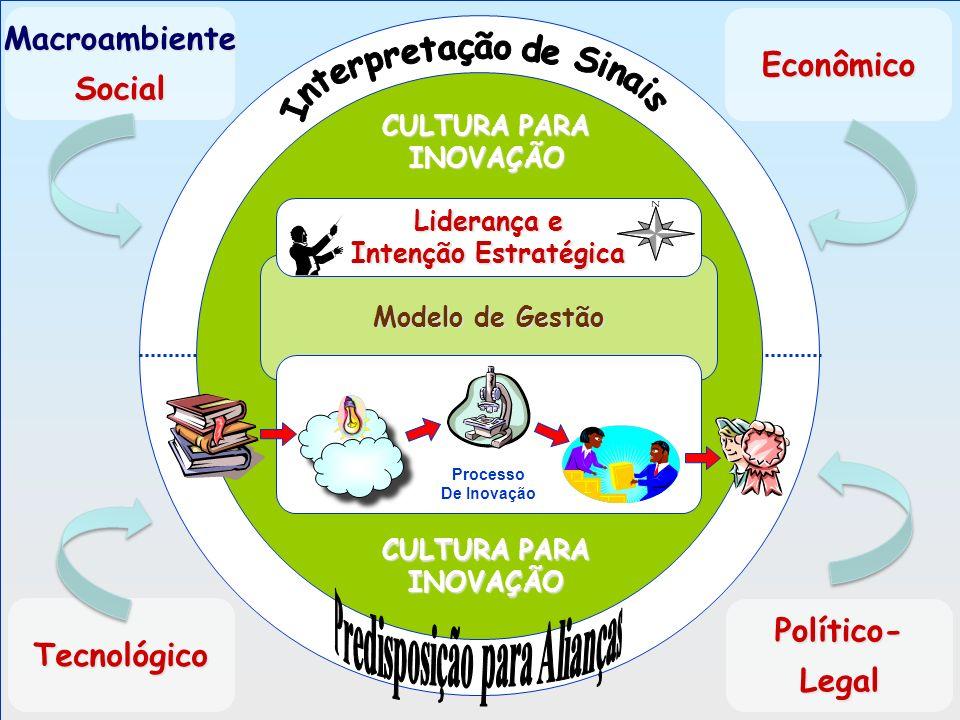 Modelo de Gestão Processo De Inovação Liderança e Intenção Estratégica Econômico Tecnológico Político-Legal MacroambienteSocial CULTURA PARA INOVAÇÃO