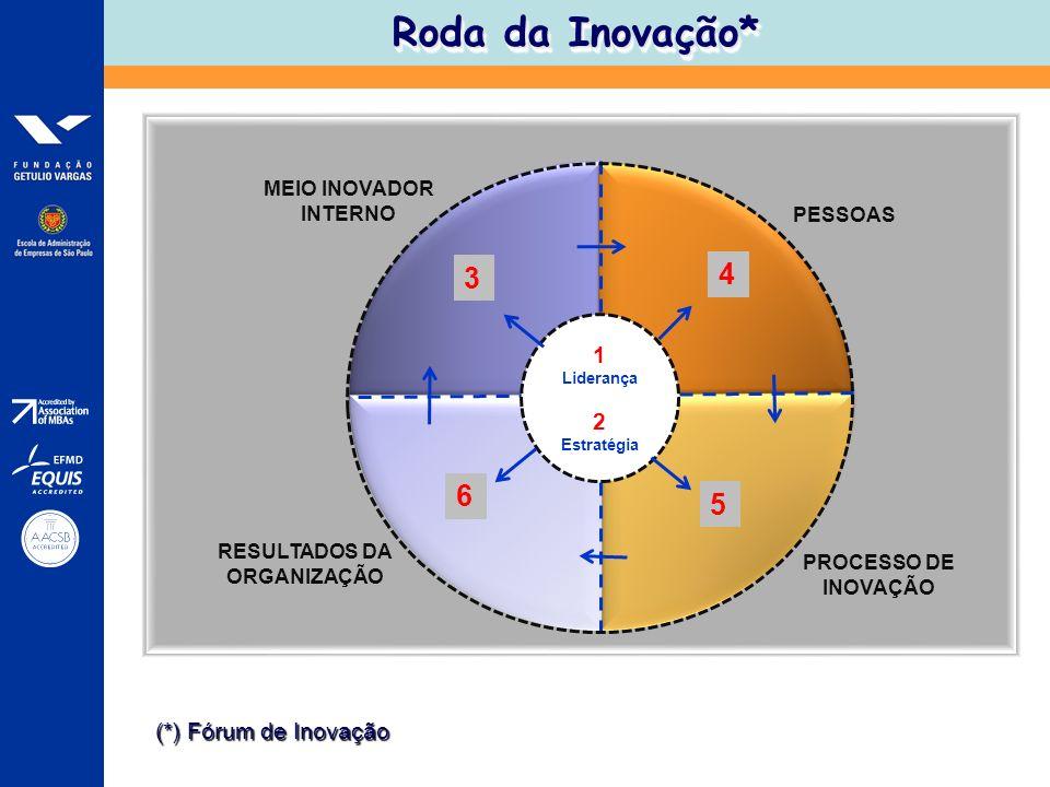 PESSOAS PROCESSO DE INOVAÇÃO RESULTADOS DA ORGANIZAÇÃO MEIO INOVADOR INTERNO 1 Liderança 2 Estratégia 3 4 5 6 Roda da Inovação* (*) Fórum de Inovação
