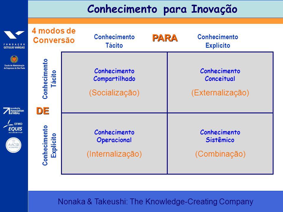 Conhecimento para Inovação Conhecimento para Inovação Nonaka & Takeushi: The Knowledge-Creating Company Conhecimento Tácito Conhecimento Explícito Con