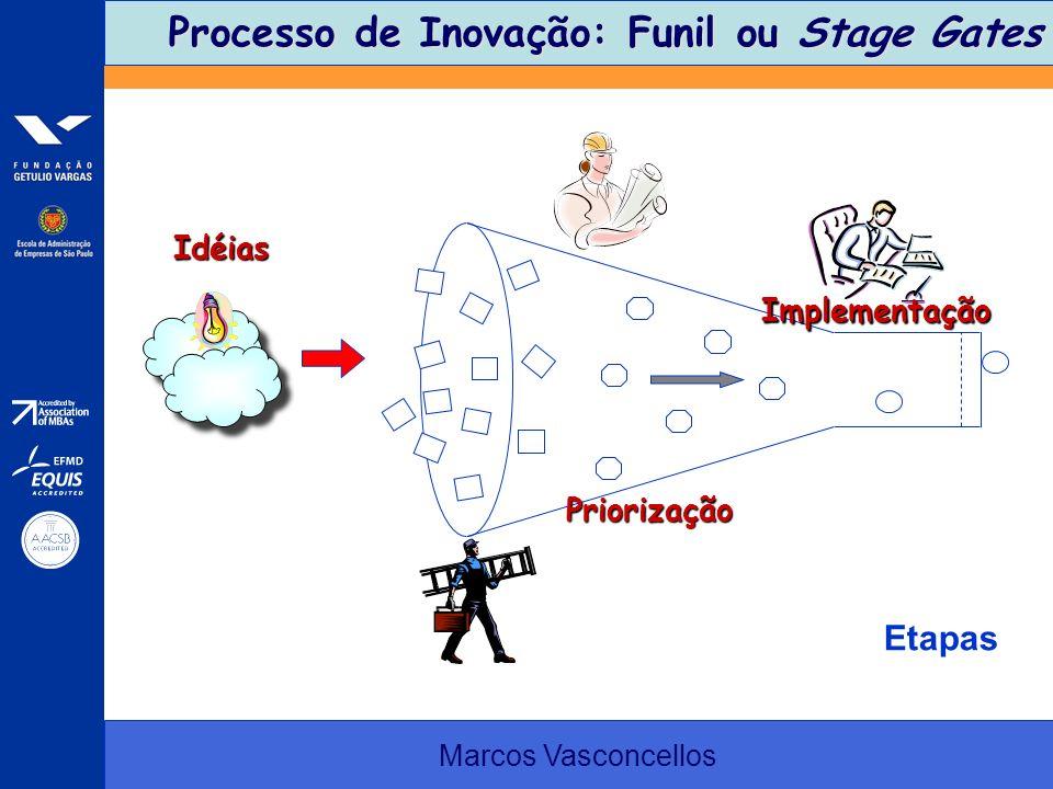 Processo de Inovação: Funil ou Stage Gates Processo de Inovação: Funil ou Stage Gates Marcos Vasconcellos Etapas Idéias Implementação Priorização