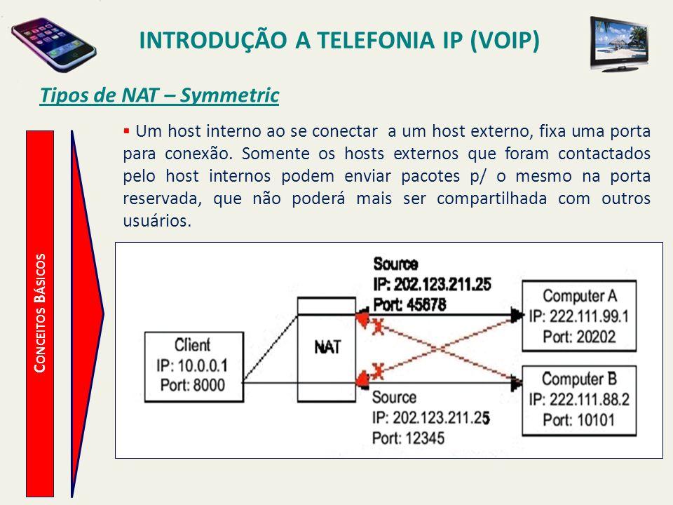 INTRODUÇÃO A TELEFONIA IP (VOIP) C ONCEITOS B ÁSICOS Tipos de NAT – Symmetric Um host interno ao se conectar a um host externo, fixa uma porta para co