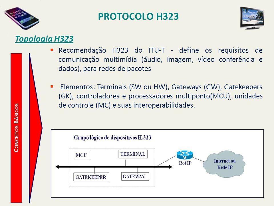 PROTOCOLO H323 C ONCEITOS B ÁSICOS Topologia H323 Recomendação H323 do ITU-T - define os requisitos de comunicação multimídia (áudio, imagem, vídeo co
